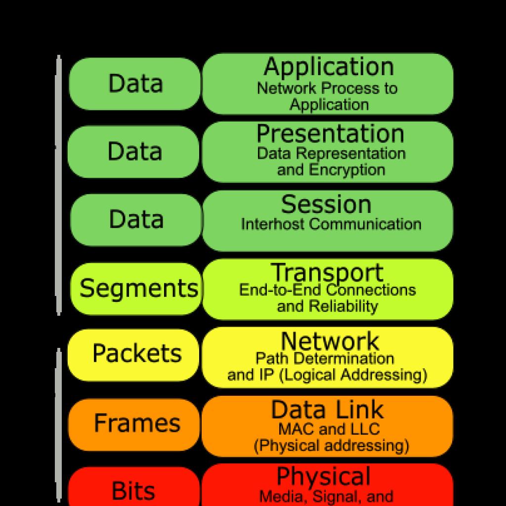 Pengertian dan Fungsi Lapisan Layer OSI